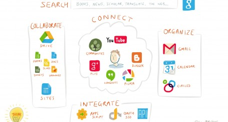 Google Apps for Work – What's it all about?